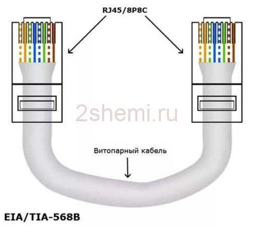 Распиновка витой пары сети 8 проводов - цветовая схема