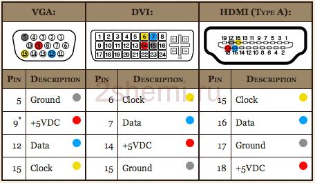 Распиновка HDMI кабеля и разъёма, схема распайки контактов