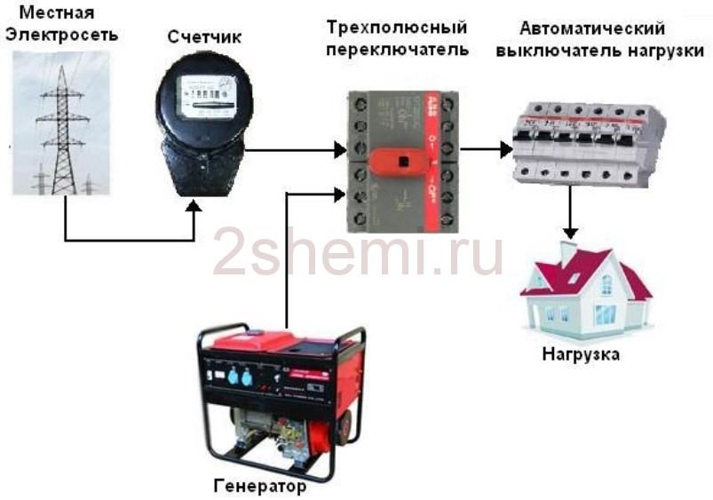Как выбрать электрогенератор на 220В для дома