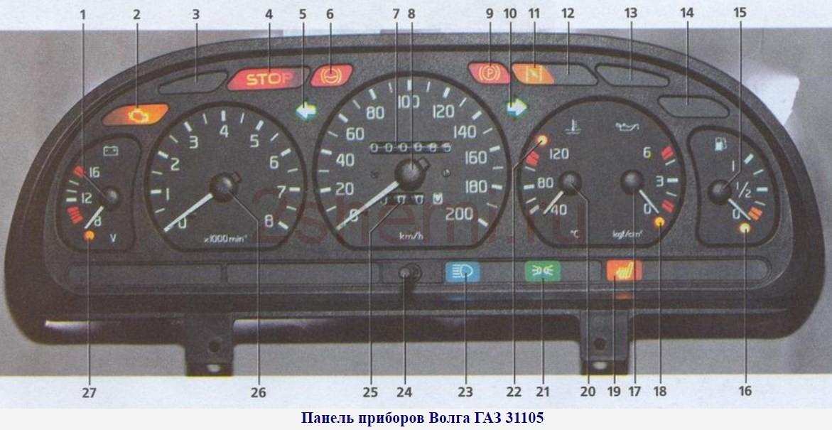 Распиновка щитка приборов авто ГАЗ (Газель, Волга)