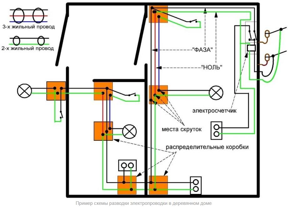 Электромонтаж проводки в частном деревянном доме