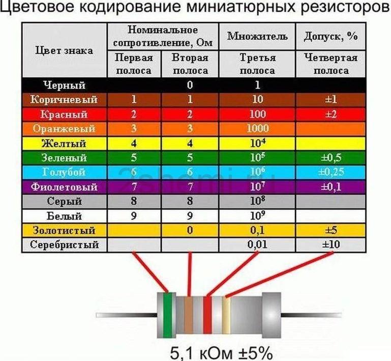 Распиновка и маркировка советских радиодеталей