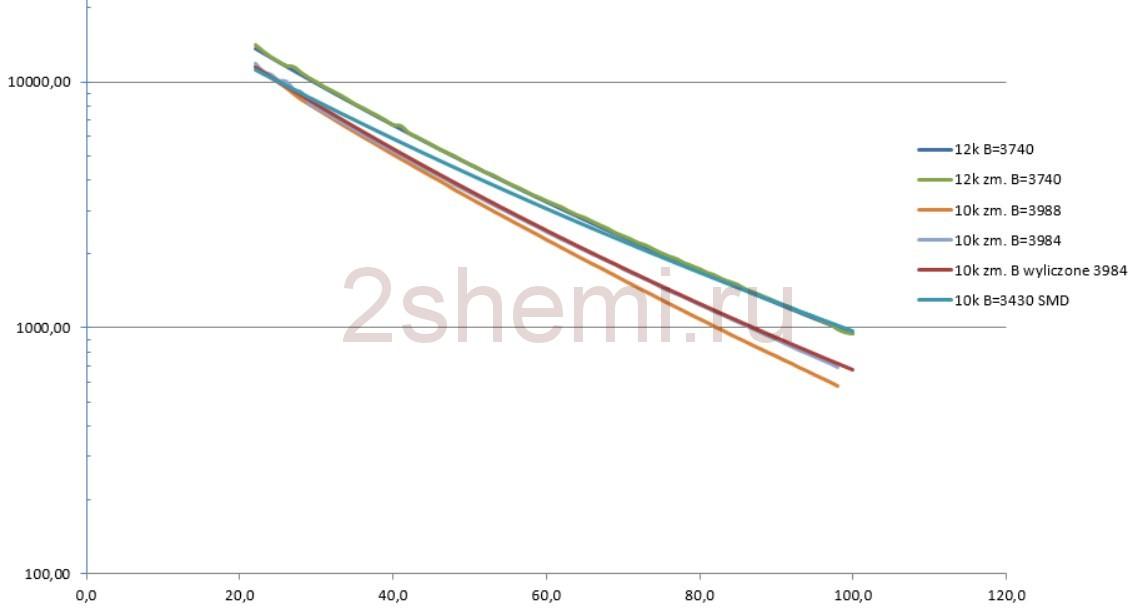 Погрешность измерения температуры термопарой