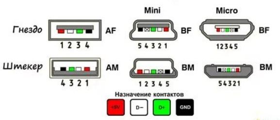 Распиновка USB разъемов для зарядки телефонов