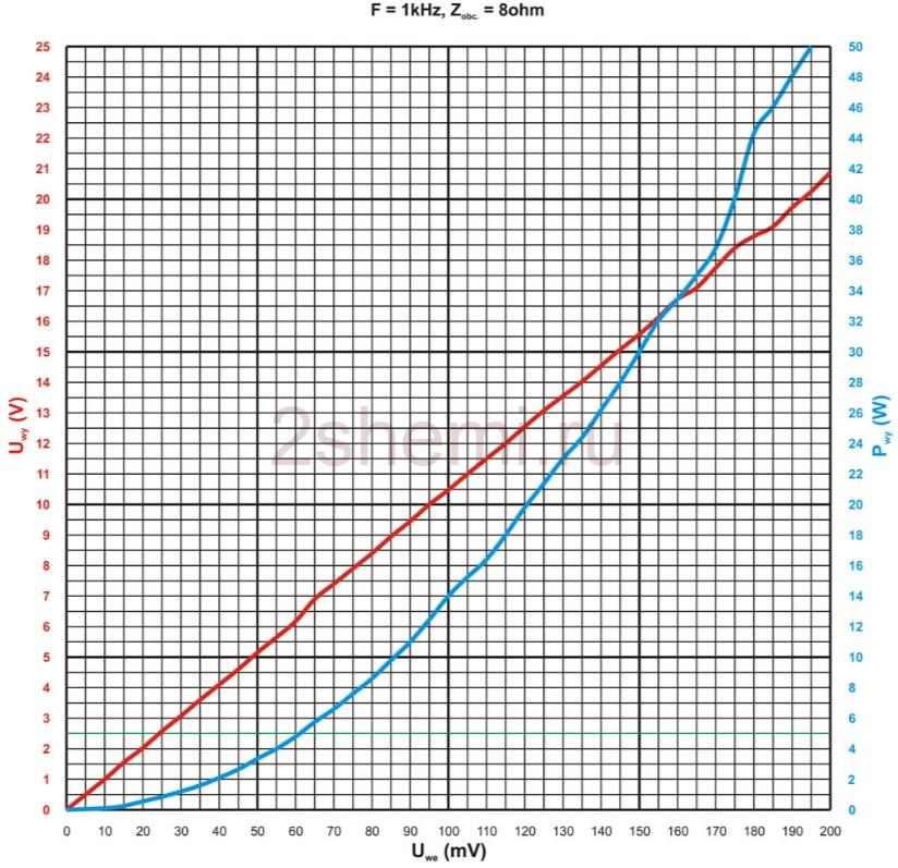 Копируем схему фирменного усилителя и сравниваем результат звучания