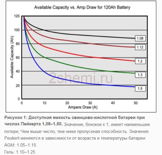Что такое ампер-час в аккумуляторной батарее?
