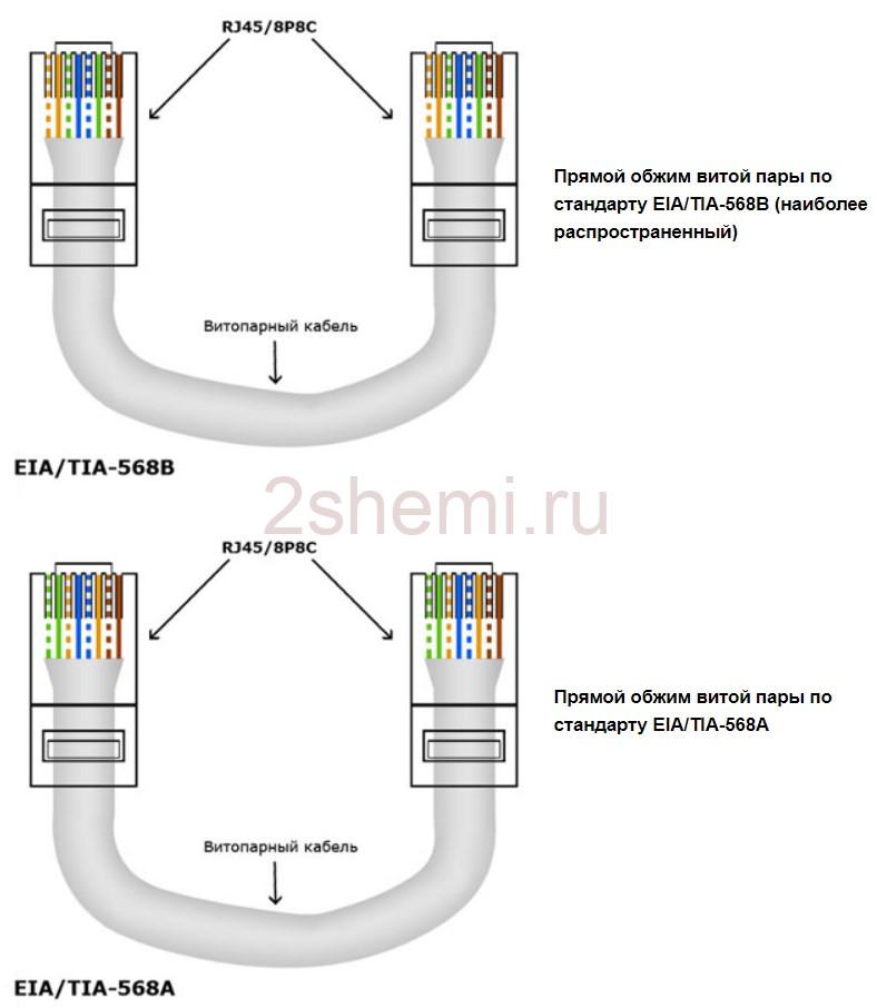 Распиновка кабеля роутер-роутер, ПК-ПК и роутер-ПК