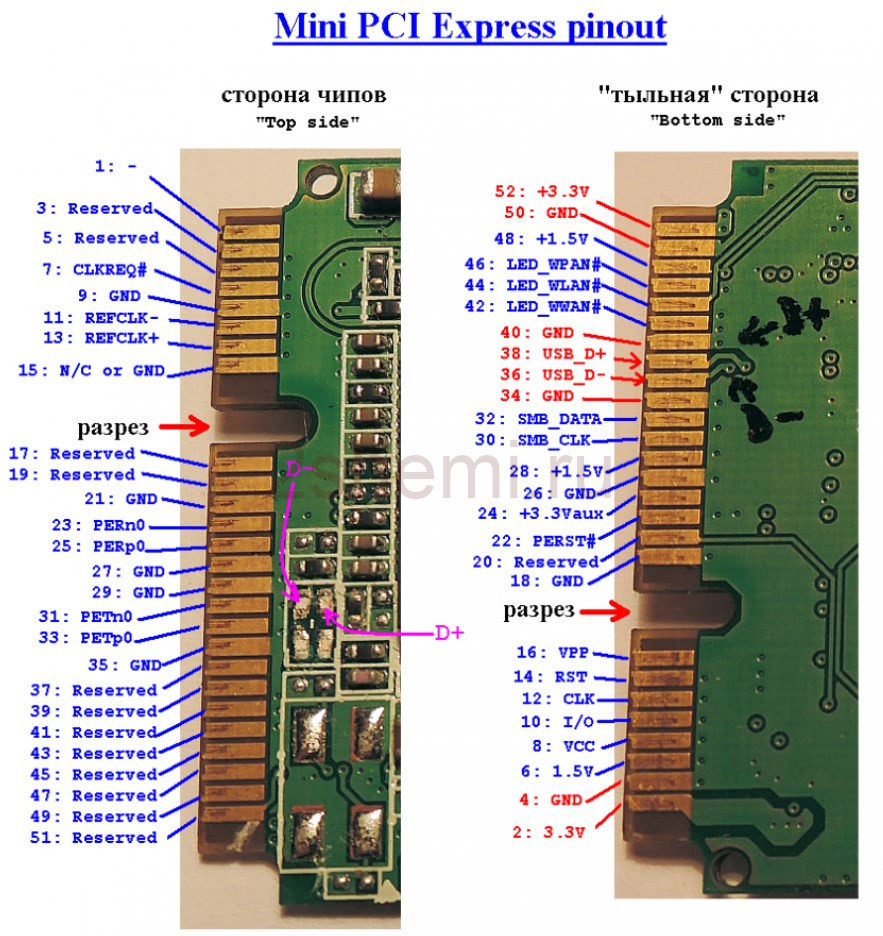 Распиновка PCI Express 1x, 4x, 8x, 16x разъёмов