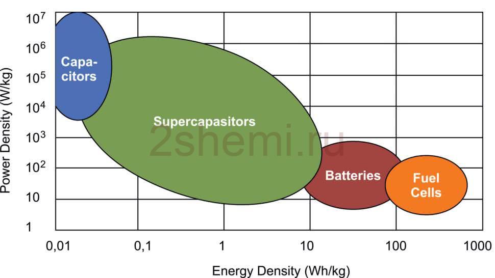Ионисторы на замену аккумуляторным батареям