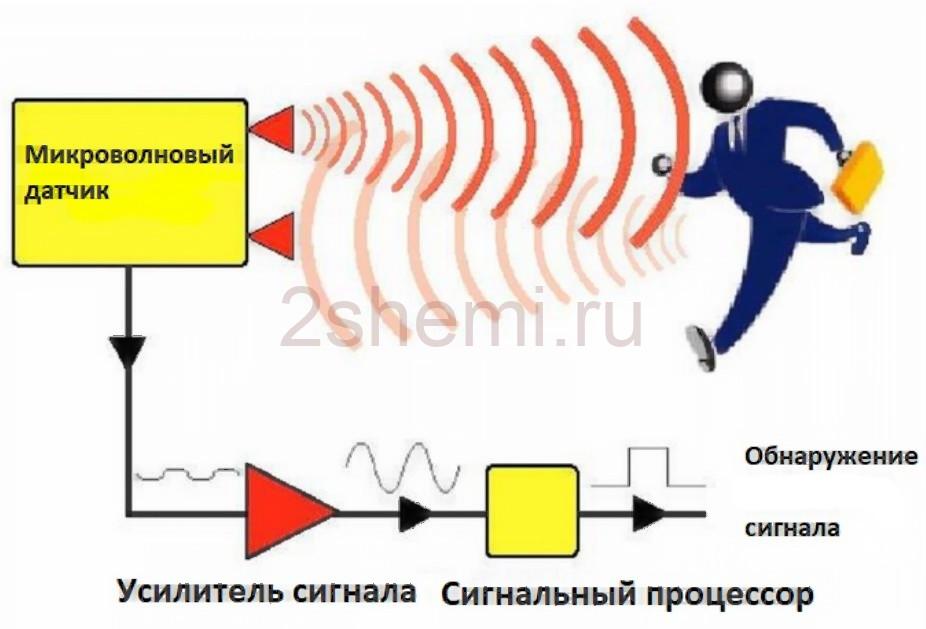 Радарный (радиолокационный) детектор движения
