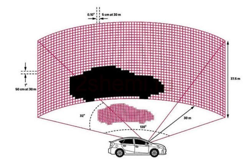 Лидар в автомобиле: что такое Lidar