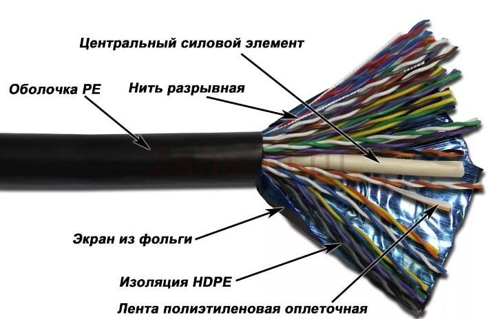 Распиновка сетевого кабеля 8 жил